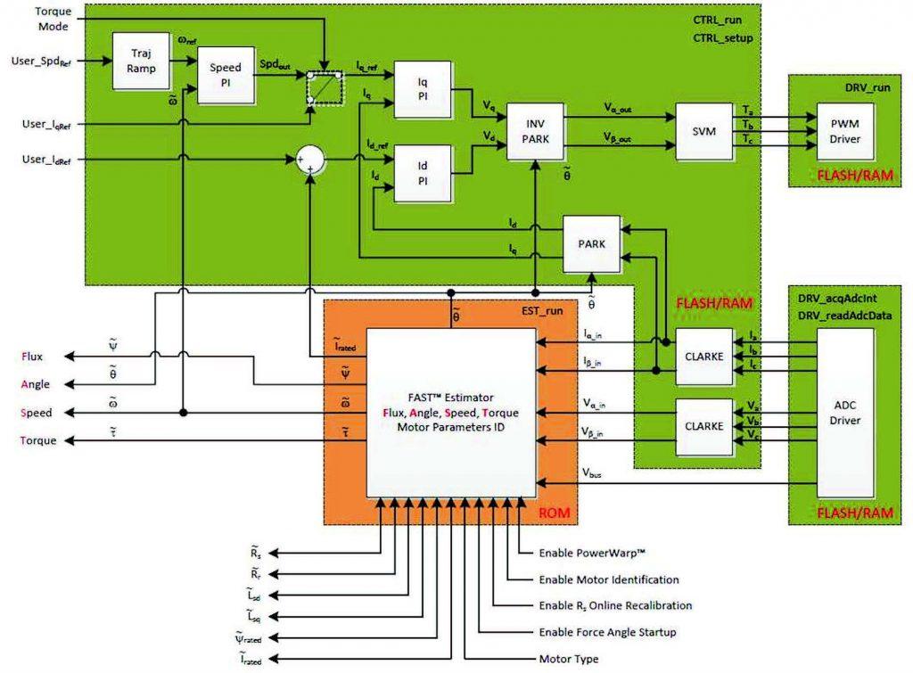 Figura 4: schema a blocchi di InstaSPIN-FOC in user memory