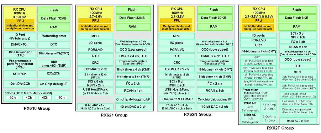 Figura 3: schema a Blocchi e risorse fisiche dei diversi tipi di MCU della famiglia RX600 di Renesas.