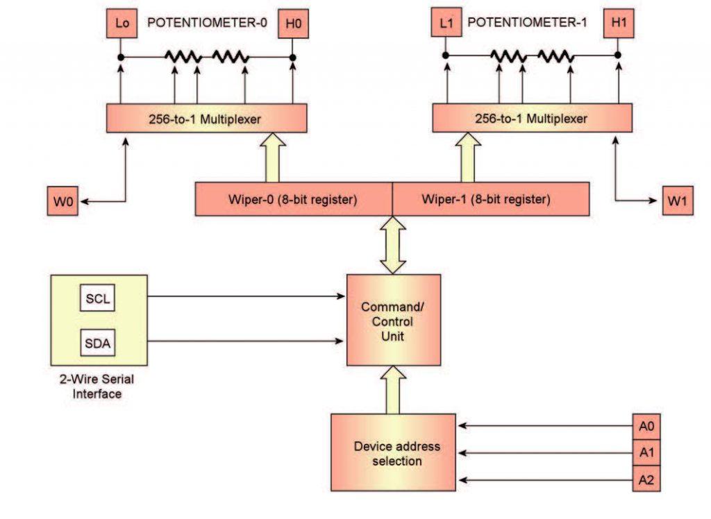 Figura 4: schema a blocchi interno del DS1803.