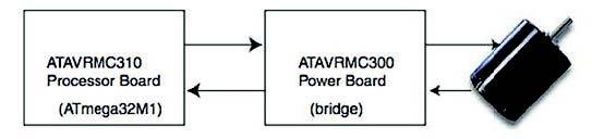 Figura 4: schema hardware generico dell'applicazione.