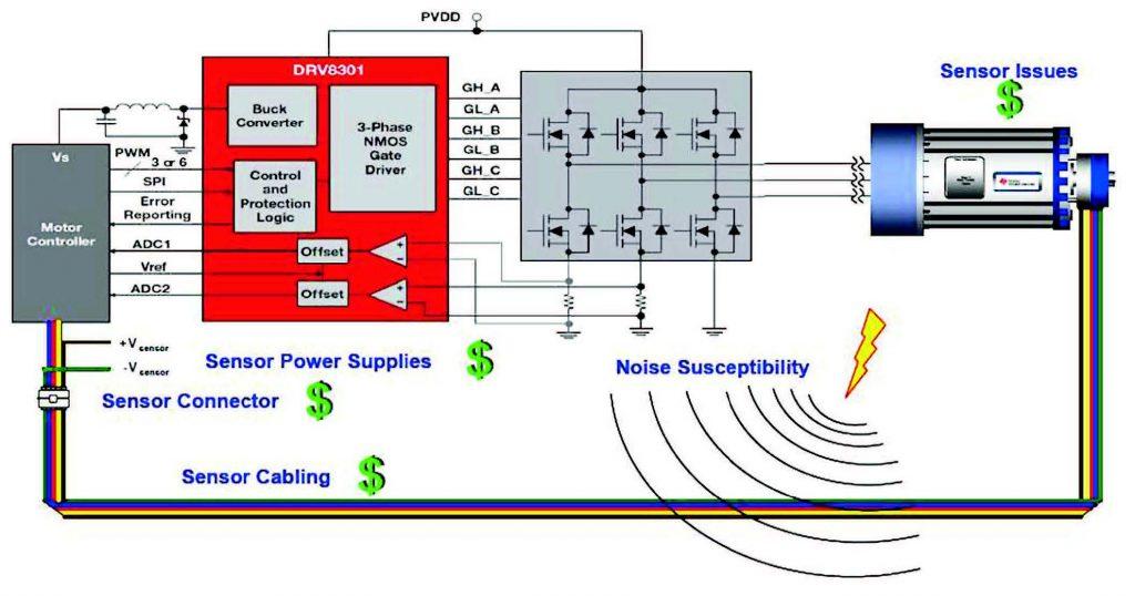 Figura 5: un esempio di sistema FOC con sensore
