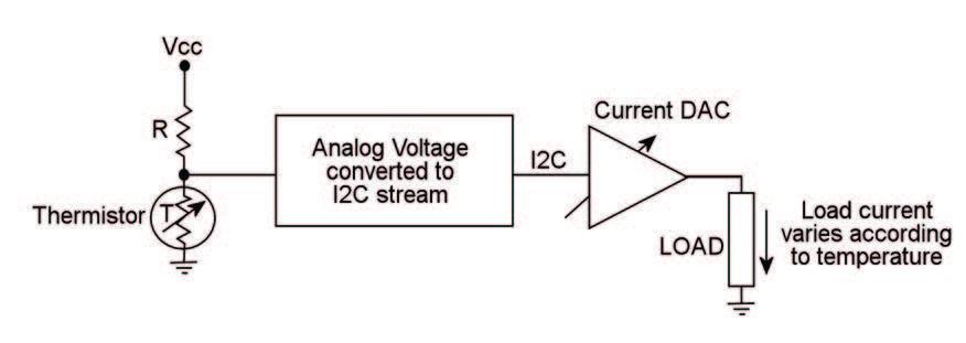 Figura 5: l'uscita del DAC varia in base alla temperatura ambiente rilevata.