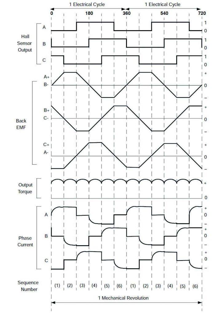 Figura 6: Andamenti dei segnali prodotti dai sensori Hall e segnale di tensione generato dalle forze controelettromotrici