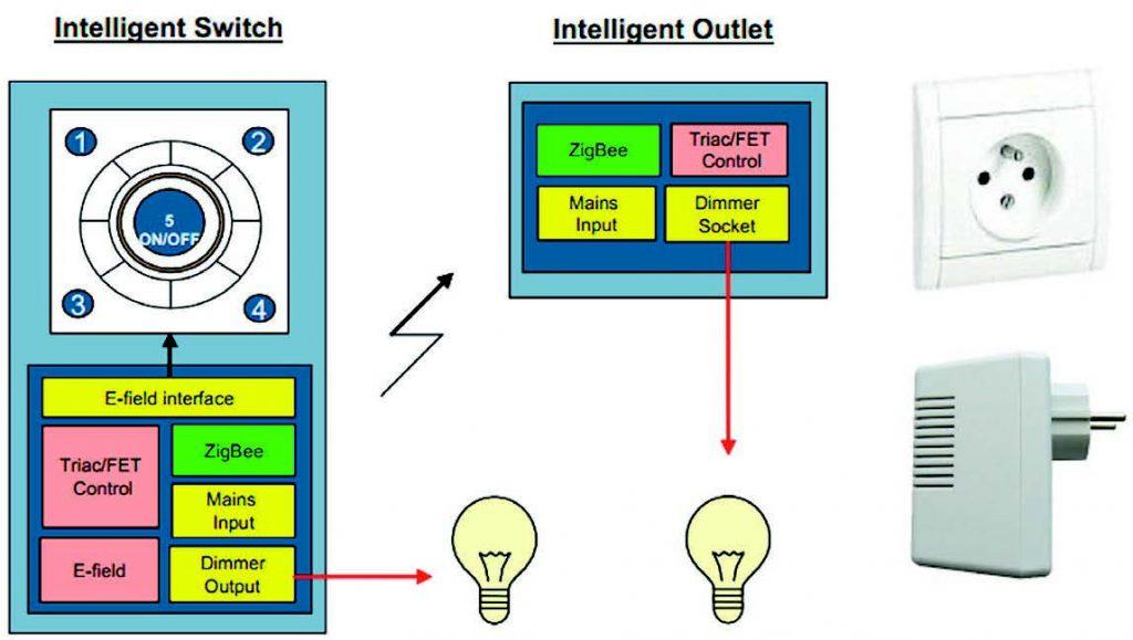 Figura 2: Blocchi funzionali del sistema