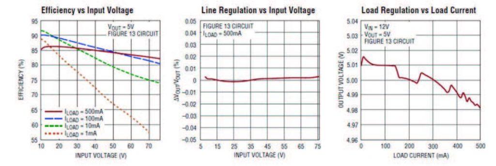 Figura 2. Caratteristiche tipiche (efficienza e regolazione di carico) del LTC3630