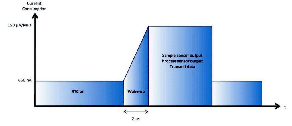 Figura 1: Ciclo operativo per un nodo sensore wireless.