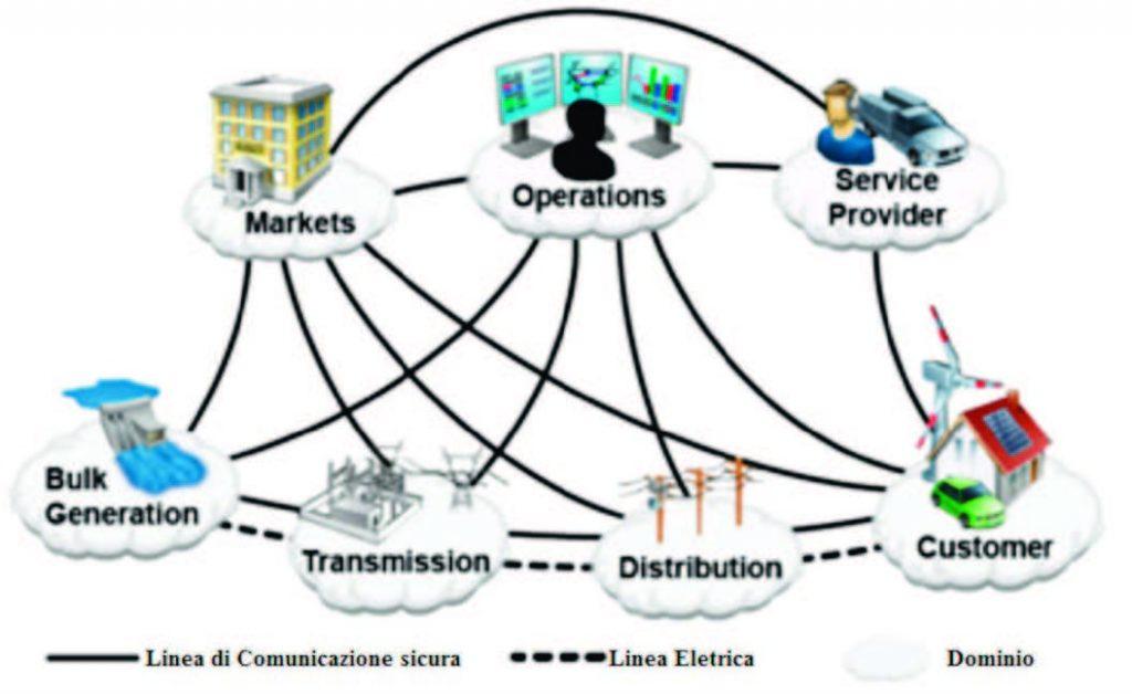 Figura 3: Collegamenti di una Smart Grid