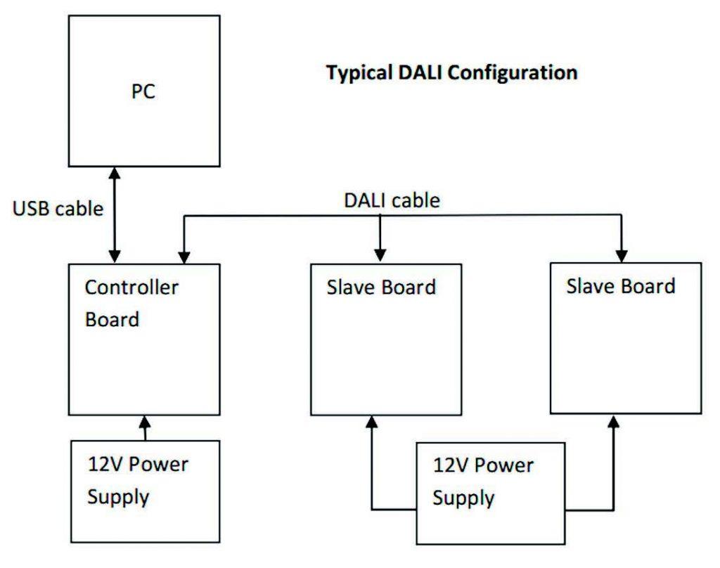 Figura 7: Configurazione DALI tipica