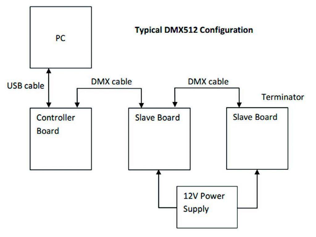 Figura 8: Configurazione DMX512A tipica