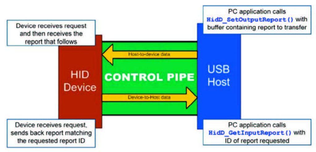 Figura 2: Control pipe Data Flow