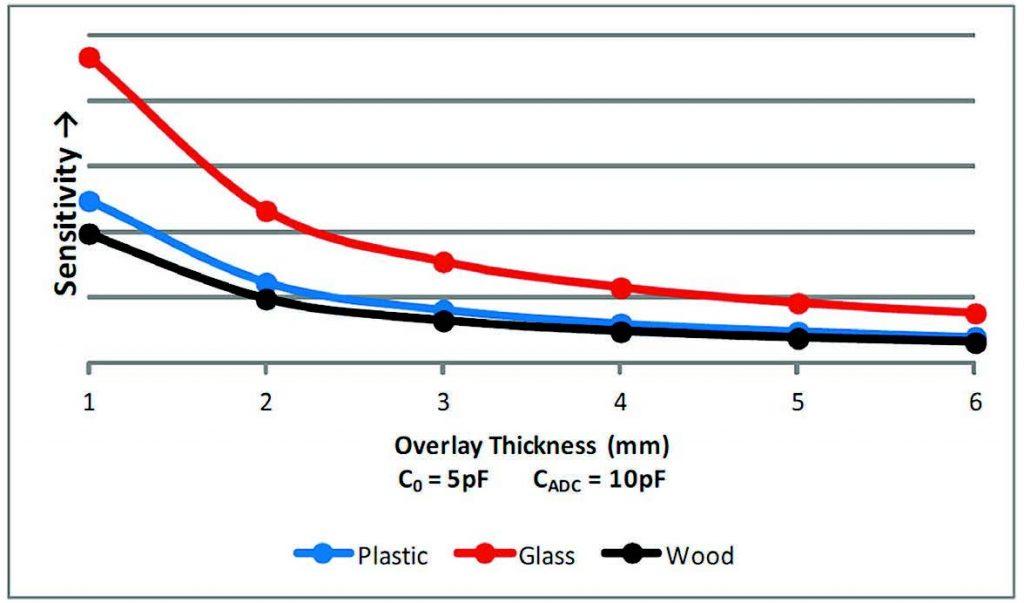 Figura 5: Curve di sensibilità in funzione dello spessore della copertura.