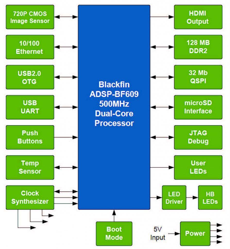 Figura 2: Diagramma a blocchi di FinBoard