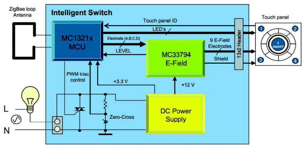 Figura 5: Diagramma a blocchi dello switch intelligente