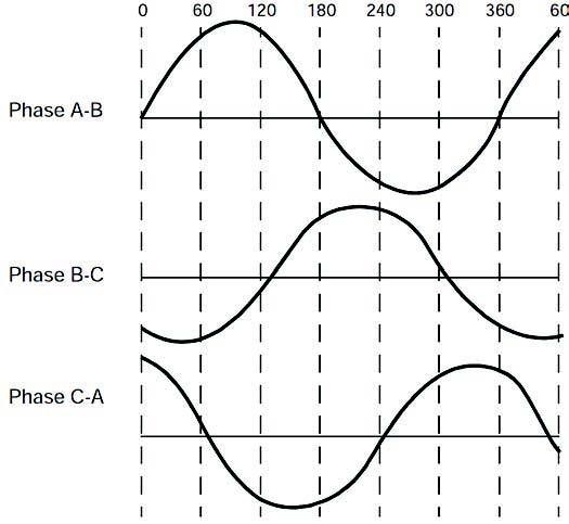 Figura 3: Diagramma della tensione generata dalla forza controelettromotrice: caratteristica sinusoidale