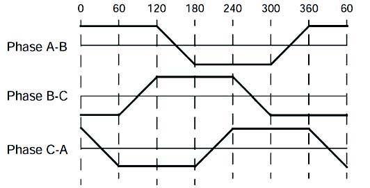 Figura 2: Diagramma della tensione generata dalla forza controelettromotrice: caratteristica trapezoidale