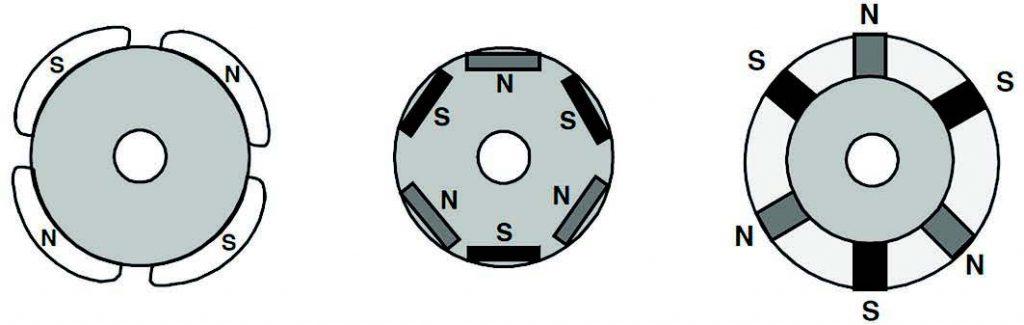 Figura 4: Diagramma di sezioni del rotore con diverse disposizioni dei magneti