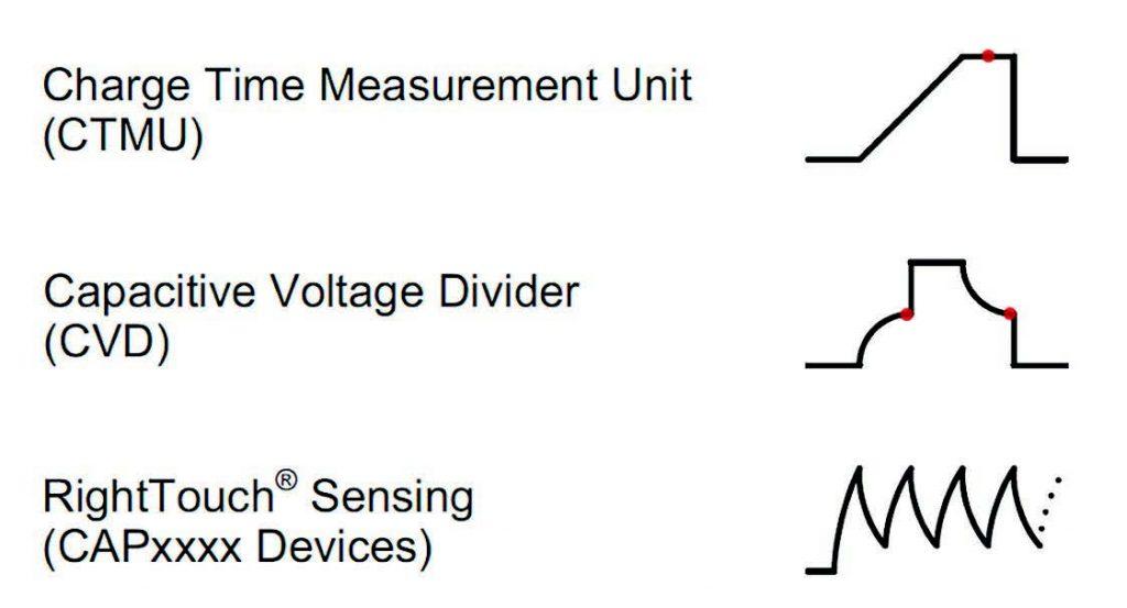 Figura 2: Forme d'onda per l'acquisizione di un sensore capacitivo.