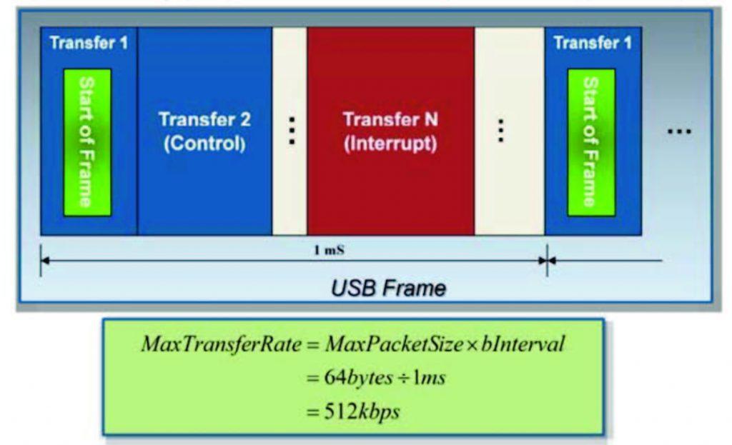 Figura 4: Frame USB