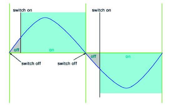 Figura 3: Funzionamento del processo switching mediante Triac
