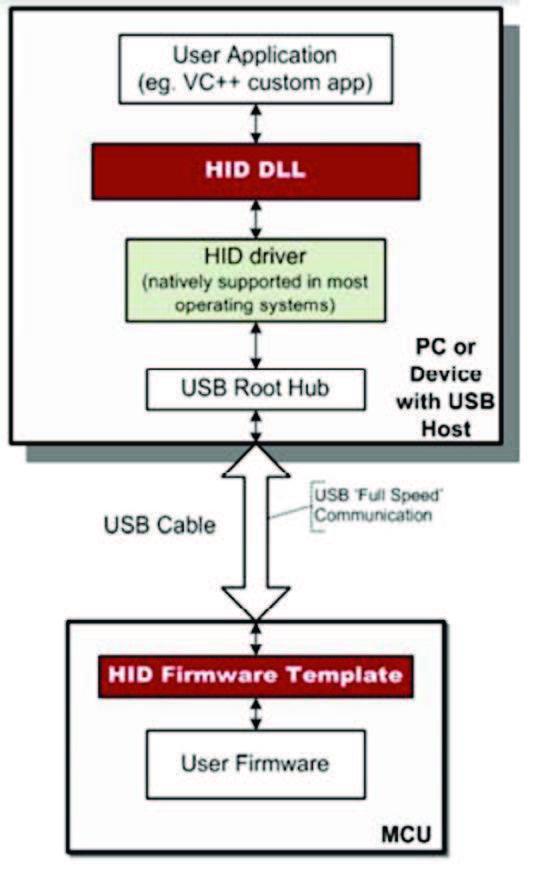 Figura 6: HID DLL e HID Firmware Template della Silabs
