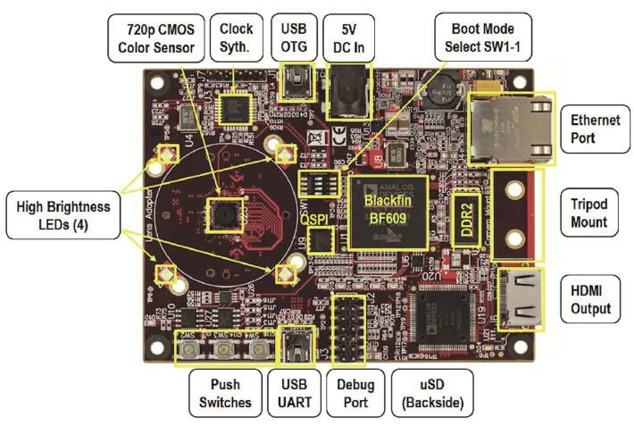 Figura 3. Il layout di FinBoard con le sue funzionalità