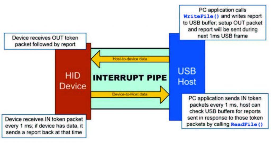 Figura 3: Interrupt pipe Data Flow