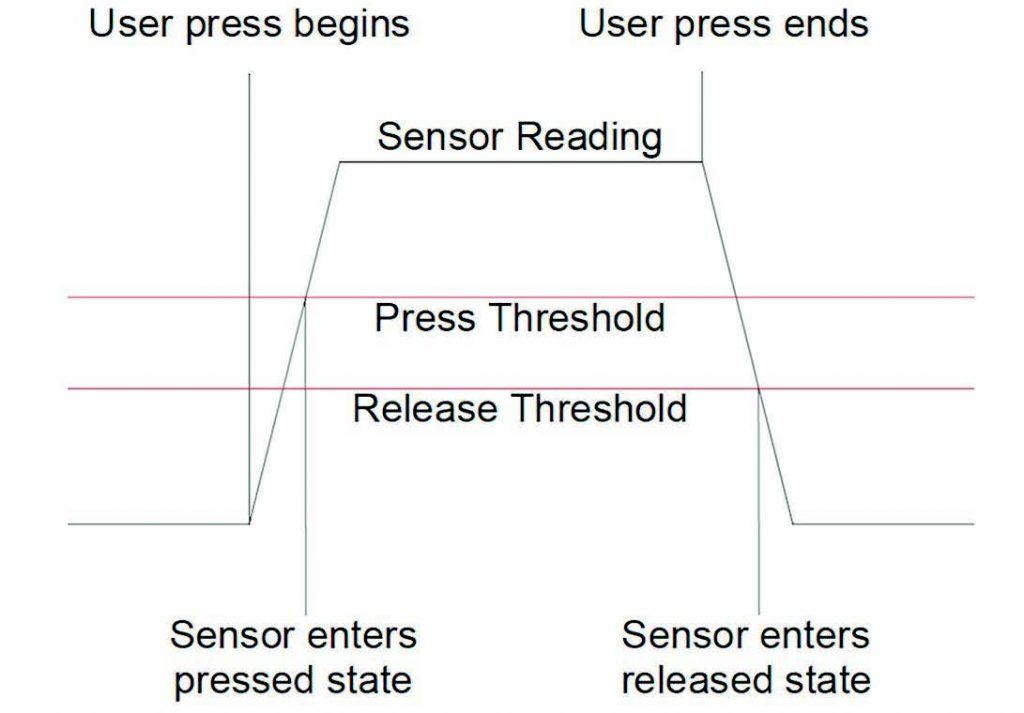 Figura 6: Isteresi nella soglia di rilevazione della pressione sul sensor touch capacitivo.