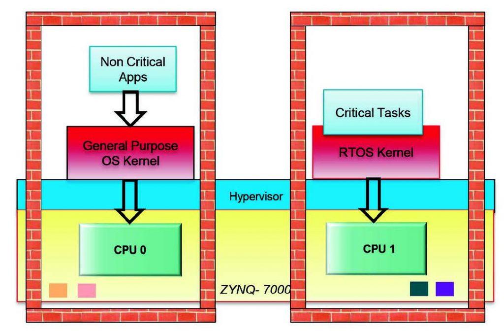 Figura 4: La tecnologia hypervisor può ulteriormente separare il software o persino interi sistemi operativi, per consentire ad applicazioni complesse in tempo reale, sicure e non sicure di girare su un unico dispositivo Zynq-7000.