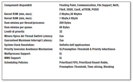 Tabella 3: Le caratteristiche di ThreadX