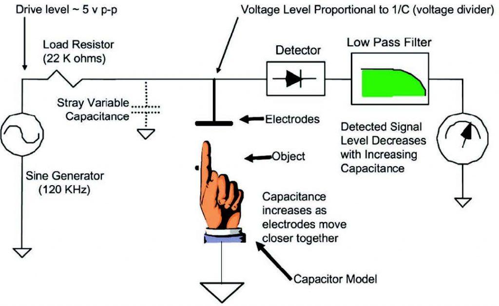 Figura 4: Principio di funzionamento
