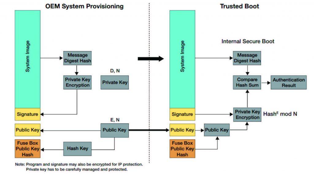 """Figura 5: Processo di avvio """"trusted"""" di un processore QorlQ"""