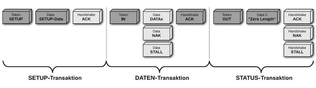 Figura 3. Read Control-transfer