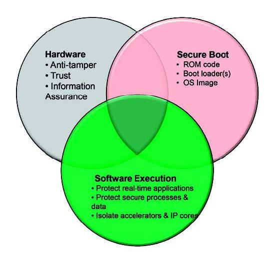 Figura 1: Rendere sicuri ASIC, SoC e FPGA che integrano core di processori oggi comprende tre aspetti; hardware e software e avvio.