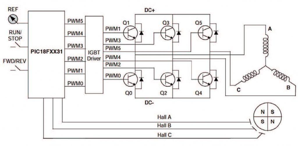 Figura 8: Schema a blocchi del circuito di controllo del motore