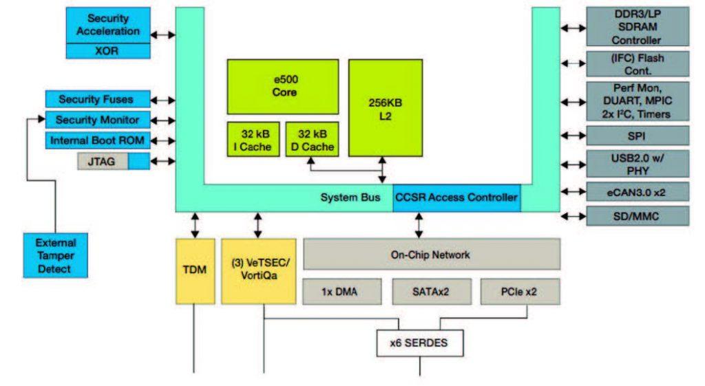 Figura 4: Schema a blocchi del processore P1010 QorlQ