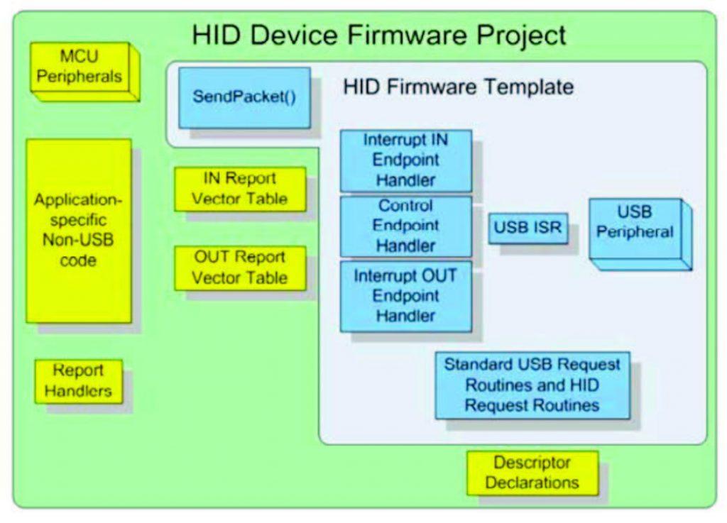 Figura 7: Schema a blocchi di un progetto firmware per un dispositivo HID