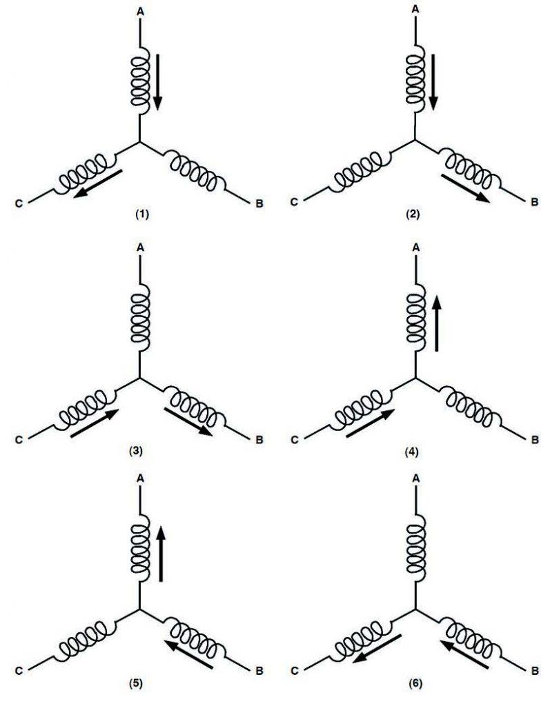 Figura 9: Schema delle configurazioni delle correnti nelle fasi del motore
