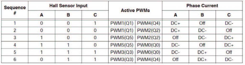 Figura 7: Tabella con le fasi della sequenza, corrispondenti segnali dei sensori Hall ,stati dei segnali PWMs e diverse alimentazioni delle fasi