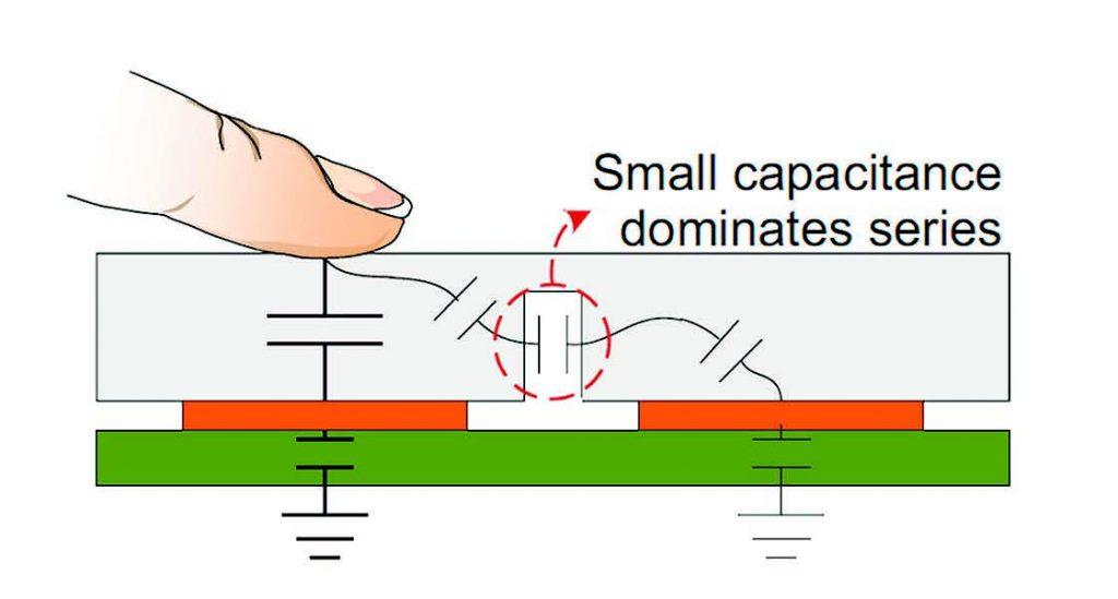 Figura 3: Tecnica AirGap per ridurre il crosstalk.
