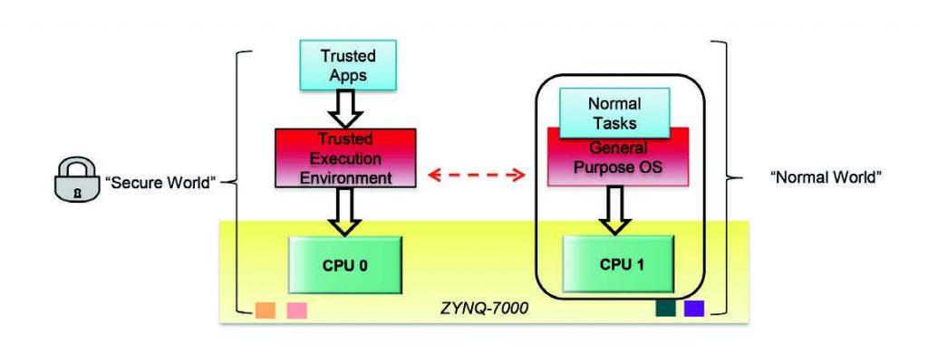 Figura 3: TrustZone tiene conto dell'esecuzione del software sicuro assieme ma separatamente dal codice non verificato.