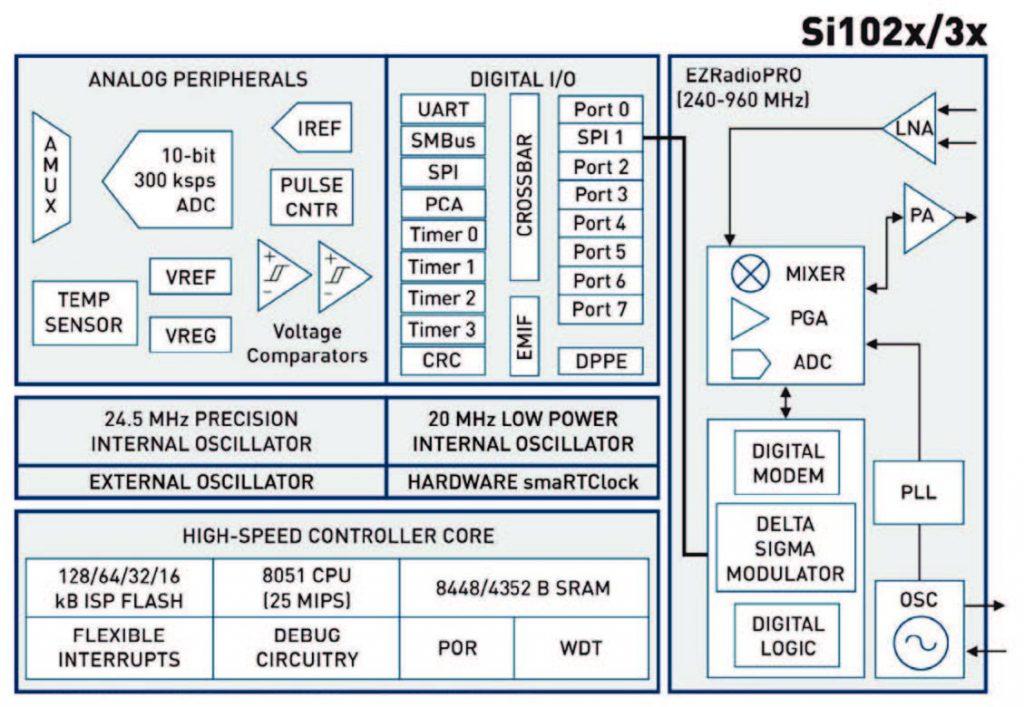Figura 3: il sistema Si102x/3x