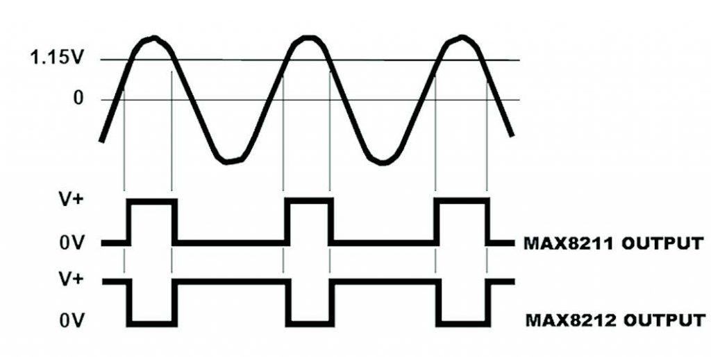 Figura 8: pinout del MAX8211