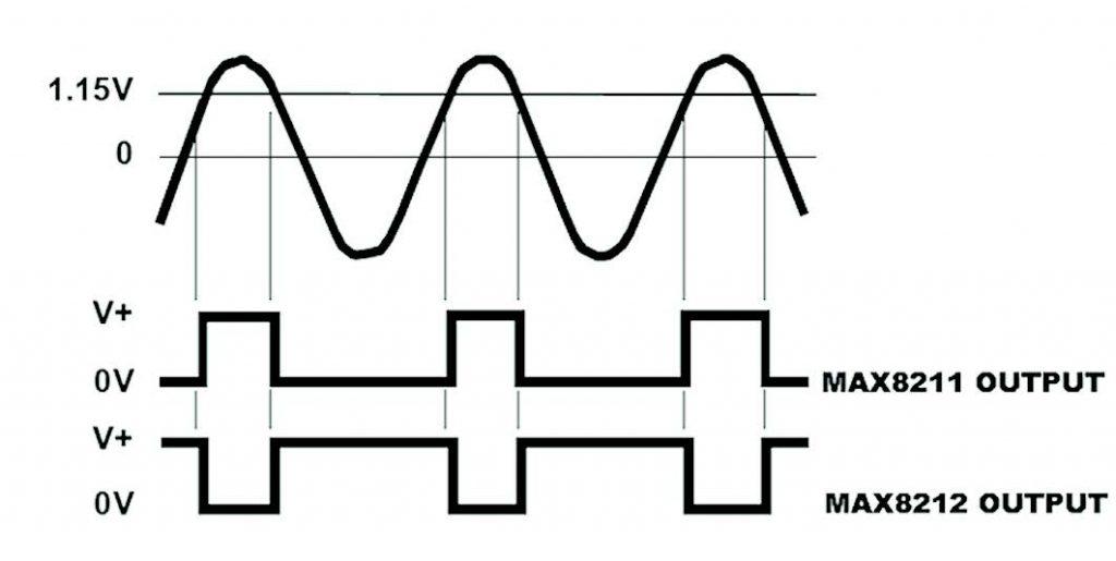 Figura 7: risposta del Voltage Level Detector con soglia a 1,15V