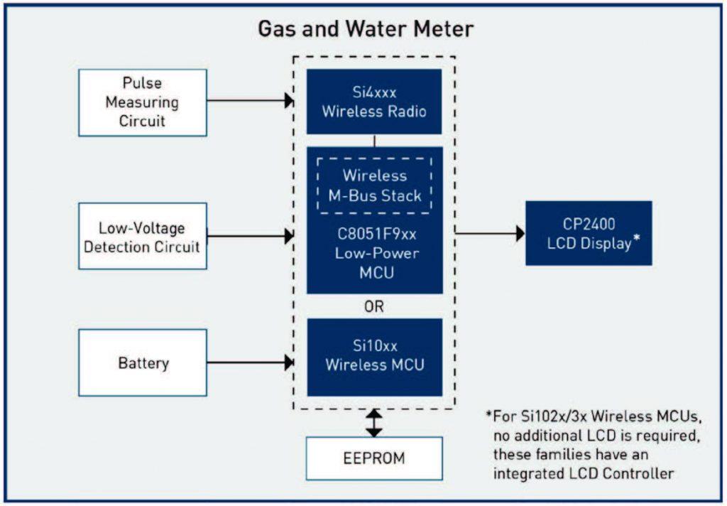 Figura 2: schema a blocchi di un sistema di misurazione di gas e acqua