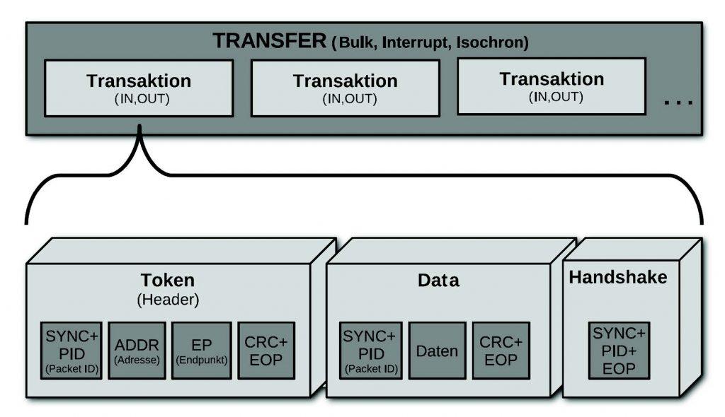 Figura 1. Un trasferimento USB consiste in una inseparabile sequenza di transazioni che comprendono un Token, un campo dati ed un pacchetto di handshake.