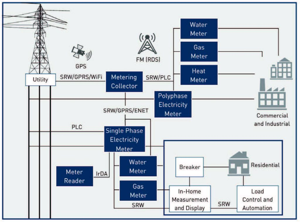 Figura 1: un ipotetico sistema smart metering