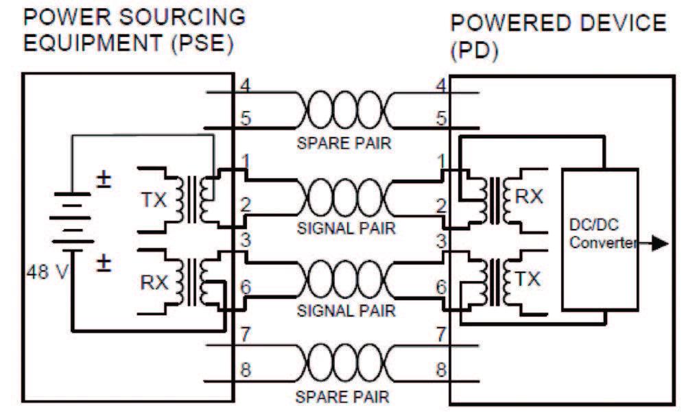 Figura 3: Alimentazione distribuita tramite doppino di segnale.