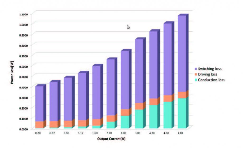 Fig. 2 Andamento delle perdite di potenza