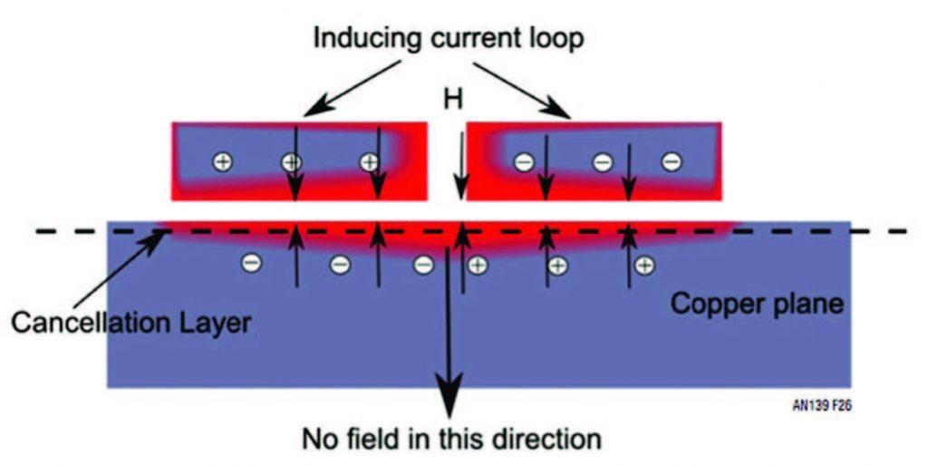 Figura 2: Campo magnetico indotto, PCB