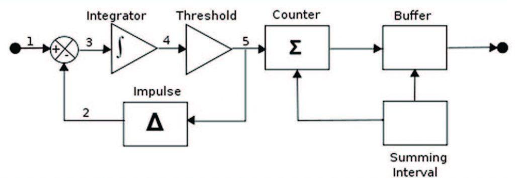 Figura 3: Convertire Sigma-Delta